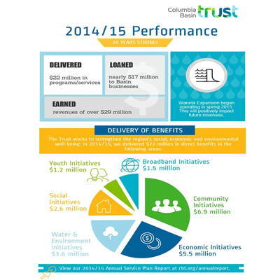 A graphic of the Columbia Basin Trust's Annual Report.