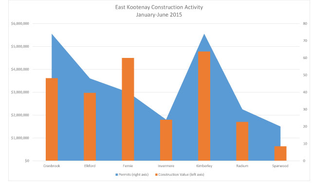Graph showing construction details for the East Kootenays.