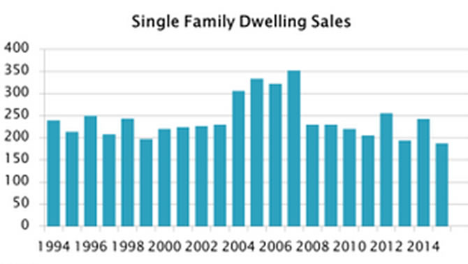 Graphic of single-family dwelling sold in Cranbrook since 1994.