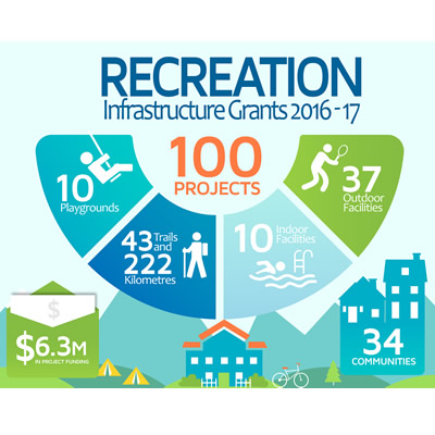 2016/17 Recreation Infrastructure Grants infographic.