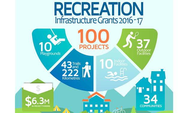 2016/17 Recreation Infrastructure Grants infographic.