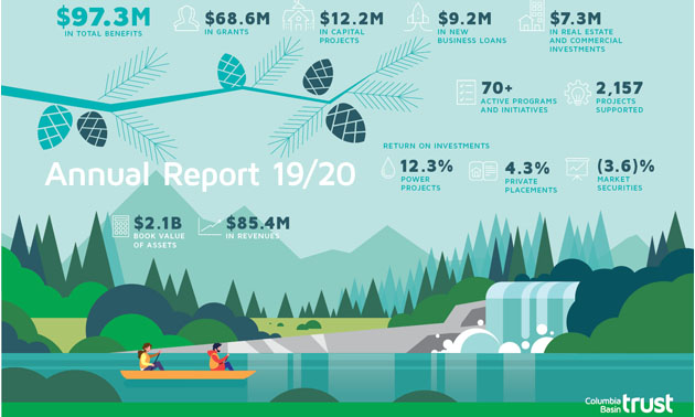 Infographic showing funding from Columbia Basin Trust.