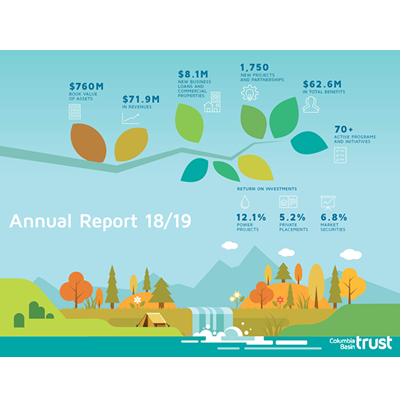 Graph showing financial status of Columbia Basin Trust.