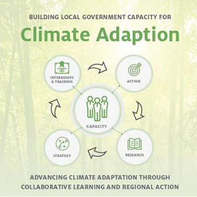 Climate adaptation graphic.
