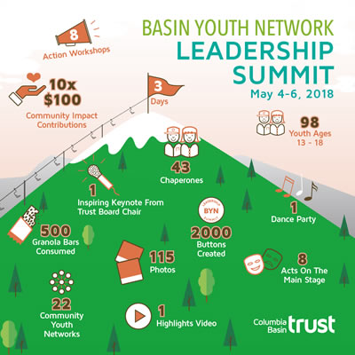 The Basin Youth Network Leadership Summit Infographic.