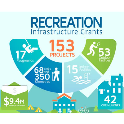 Graphic showing the recreation grants that Columbia Basin Trust will be funding.